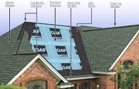 architectural shingles. Types Of Roofing Shingles. Asphalt Shingles Architectural