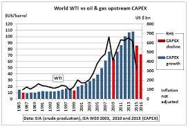 """нефть добыча диаграмма blogivg """"Обвал цен на нефть вынудил энергетические компании по всему миру отложить 1 трлн в проекты направленные как на добычу нефти так и в ее поиск до конца"""
