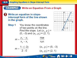 write an equation from a graph