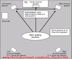 home theater system setup diagram. 5.1 surround speaker placement home theater system setup diagram