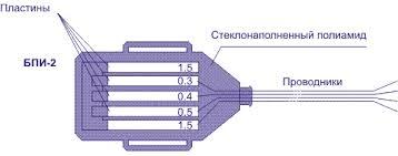 ПАО Ставропольский радиозавод Сигнал  К каждой из пластин подсоединен контрольный проводник Корпус блока выполнен из стеклонаполненного полиамида