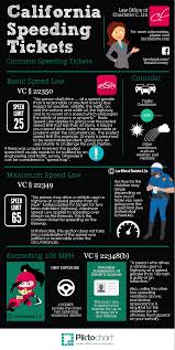 California Speeding Tickets Explained With Infographic Law