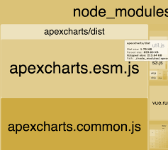 Shrink Library Bundle Size Issue 112 Apexcharts Vue