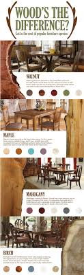 kinds of furniture styles. Fascinating Infographic Know Your Wood Types Unique And Woodworking Pic For Furniture Styles Identifying Trends Kinds Of