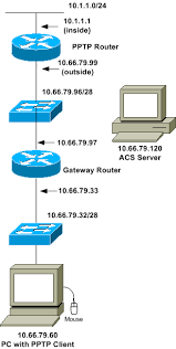 configuring ciscosecure acs for windows router pptp authentication    pptp network diagram gif