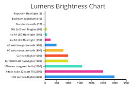 Lumens Brightness Chart Led Flashlight Bright Night Light