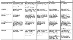 Developing and Applying an Information Literacy Rubric to Student