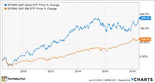 Macy S Size Chart Better Buy Nordstrom Vs Macys The Motley Fool