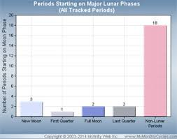 Menstrual Cycle Moon Chart Moon Cycle Menstrual Period Chart Mymonthlycycles