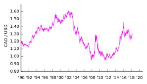 Convert Canadian Dollars To Us Dollars Chart Canadian Dollar Wikipedia