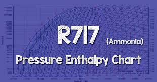 R717 Ammonia Pressure Enthalpy Chart The Engineering Mindset