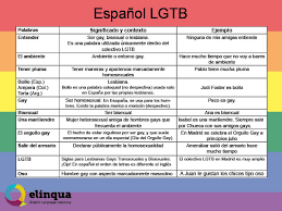 lgbt vocabulary in spanish blogcom