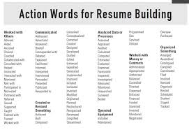 Phrases For Resume Power Words For Resumes Power Words Also Power