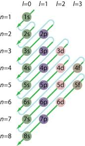 Electron Configuration Chart For The Elements Chemistry