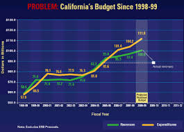 Californias Deficit Budgets Cuts California
