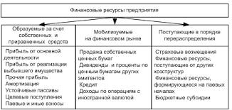 Финансы и финансовые ресурсы предприятия Группировка финансовых ресурсов предприятия