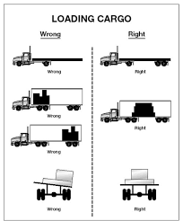 section 3 transporting cargo safely trailer loading diagram pallet pattern image of wrong and right cargo loading