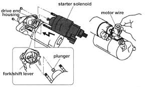 starter solenoid the definitive guide to solve all the solenoid install the new starter solenoid according to the reverse procedure of removing the solenoid