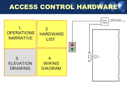 request to exit wiring diagram request image managingyouraccesscontrolsystems 130223182036 phpapp01 on request to exit wiring diagram