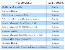 Defensive Driving Course Benefits Nj Driver Improvement