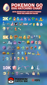 What Can You Get From Eggs In Pokemon Go Chart What Can You Get In A 10k Egg