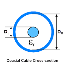 50 Ohm Coax Chart Coaxial Cable Impedance Calculator
