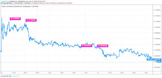 Golem Price Analysis Gnt Coin May Face 35 Price Decline On