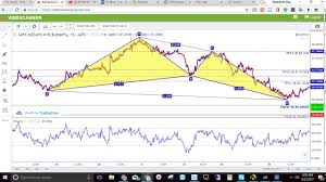 Imarketslive Harmanic Scanner Update To Jafx From Traders