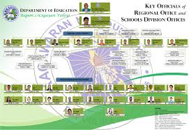 Organizational Chart | Deped Ro2