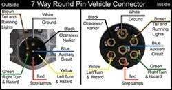 trailer plug wiring diagram 7 way round wiring diagram hopkins 7 way trailer plug wiring diagram maker