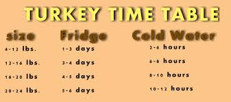 Turkey Thaw Time Chart Thanksgiving How To Safely Thaw A Turkey