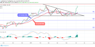 Gold Xauusd Price Is Approaching 1 353 A Potential Price