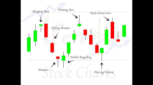 Mastering Candlestick Charts High Profit Candlestick Patterns Advanced Candlestick Patterns