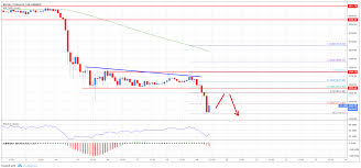 Bitcoin Price Analysis New Lows In Btc Usd After Support