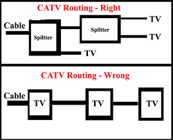 cable tv catv home wiring how to wire a home if the cable from the street is tied into a splitter or terminal block outside your home make sure that there is a wire from the case of the splitter to