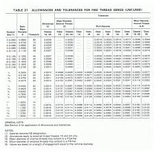 Machinist Handbook Thread Chart Un Unr Unj Threads