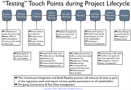 Agile Testing Process Flow Chart 2 Days Hands On Training Workshop On Agile Testing By Naresh