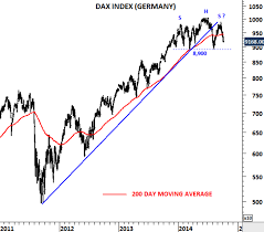 Dax And Russell 2000 Tech Charts