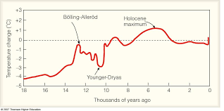Последние твиты от younger dryas (@ydryas). Climate Through The Ages Long Term Temperature Record Younger Dryas