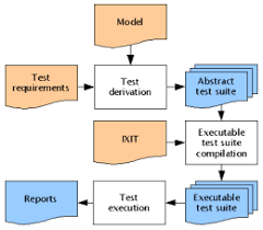 Example Test Cases For Manual Testing Pdf Model Based Testing Wikipedia