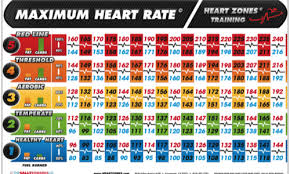 Max Heart Rate Training Methodology