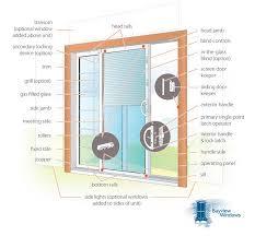 the anatomy of a vinyl sliding patio door