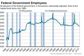 The Federal Government Now Employs The Fewest People Since