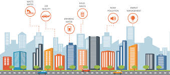 Image result for smart cities