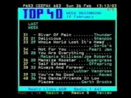 Charts 1995 Ceefax Singles And Album Charts Week Beginning 19 02 1995