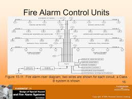 fire alarm circuit design and fire alarm control units ppt video fire alarm system design pdf at M Series Fire Alarm Wiring