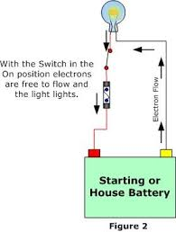 102 electrical systems trouble shooting anything and everything as you can see in figure 1 the open switch prevents electrons from flowing in the circuit in figure 2 electrons can flow because