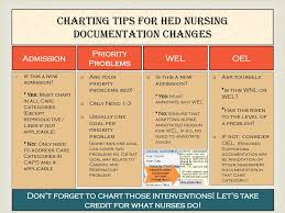 New Admission Charting Charting Tips For Hed Nursing Documentation Changes Ppt