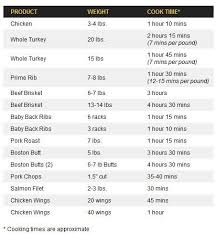 Orion Cooking Chart How To Use An Orion Cooker Orion Cooker Turkey Recipe