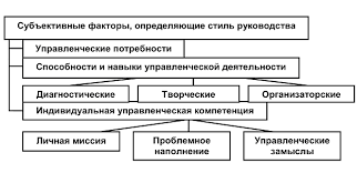 Реферат Адаптивные стили руководства com Банк  Субъективные факторы определяющие стиль руководства